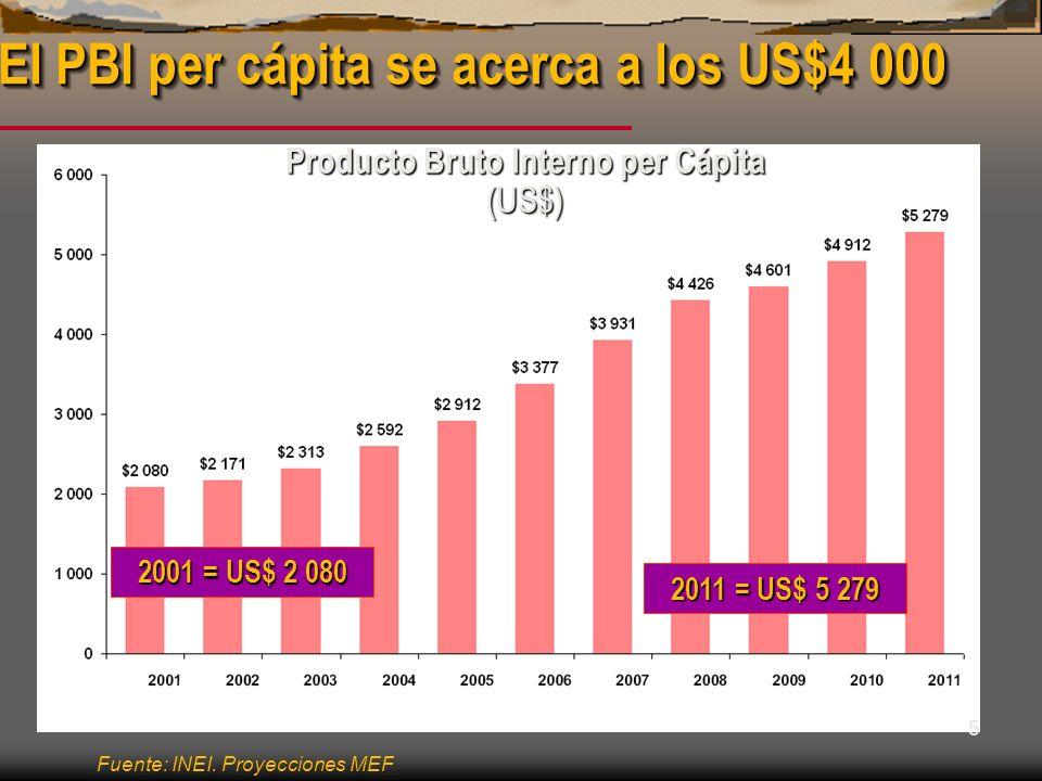 El PBI per cápita se acerca a los US$4 000