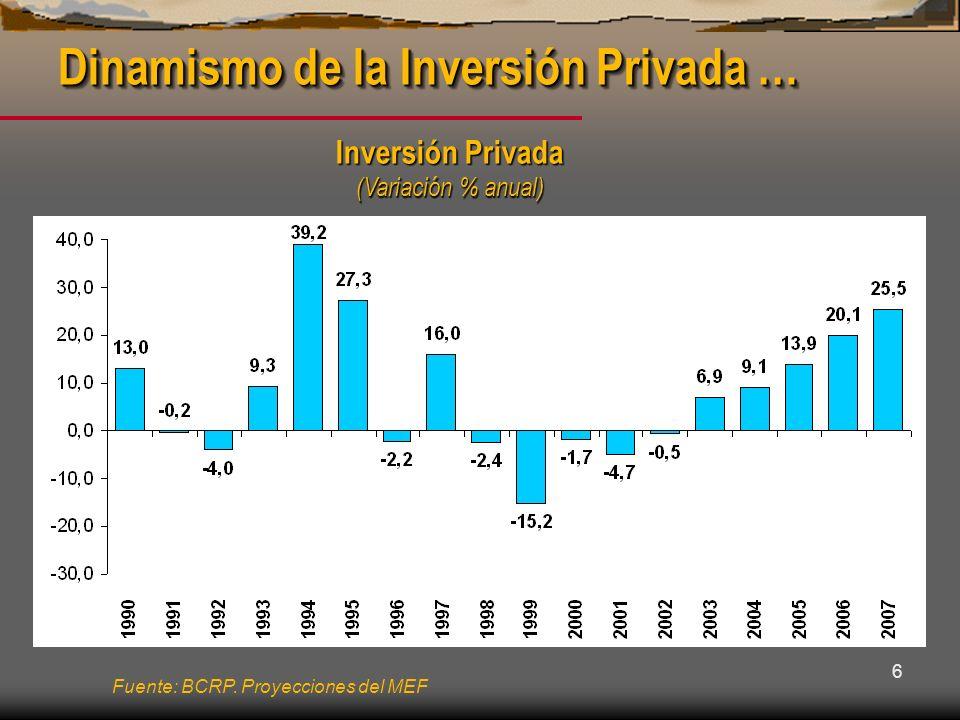 Dinamismo de la Inversión Privada …