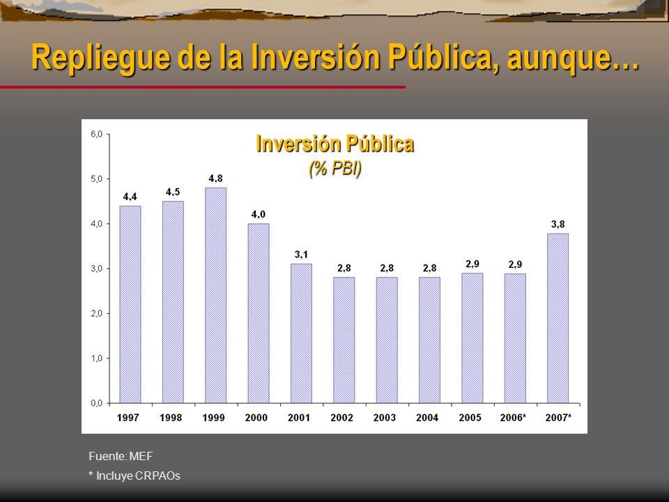 Inversión Pública (% PBI)