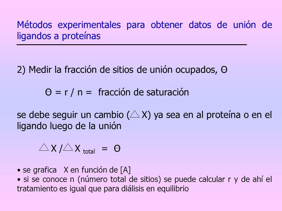 2) Medir la fracción de sitios de unión ocupados, O