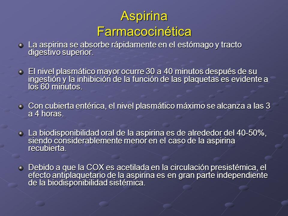 Aspirina Farmacocinética