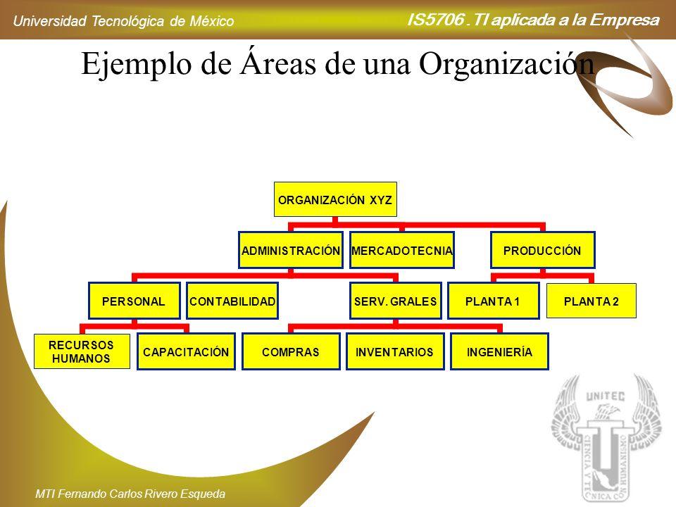 Ejemplo de Áreas de una Organización
