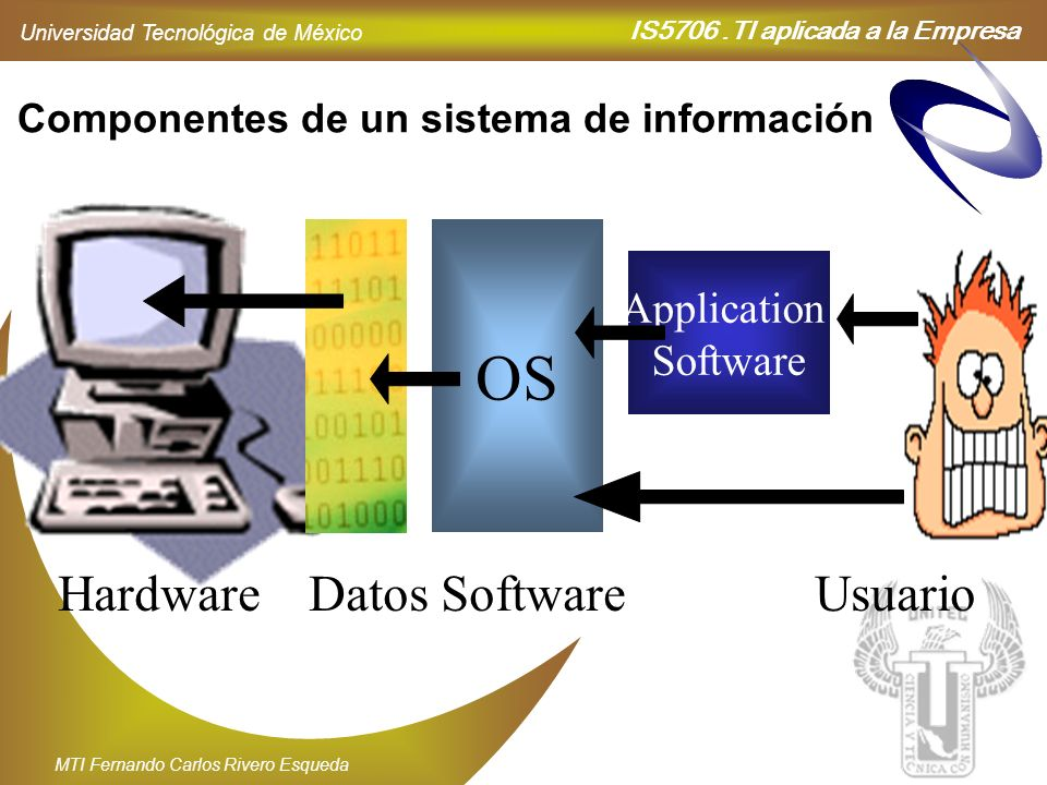 OS Hardware Datos Software Usuario Application Software