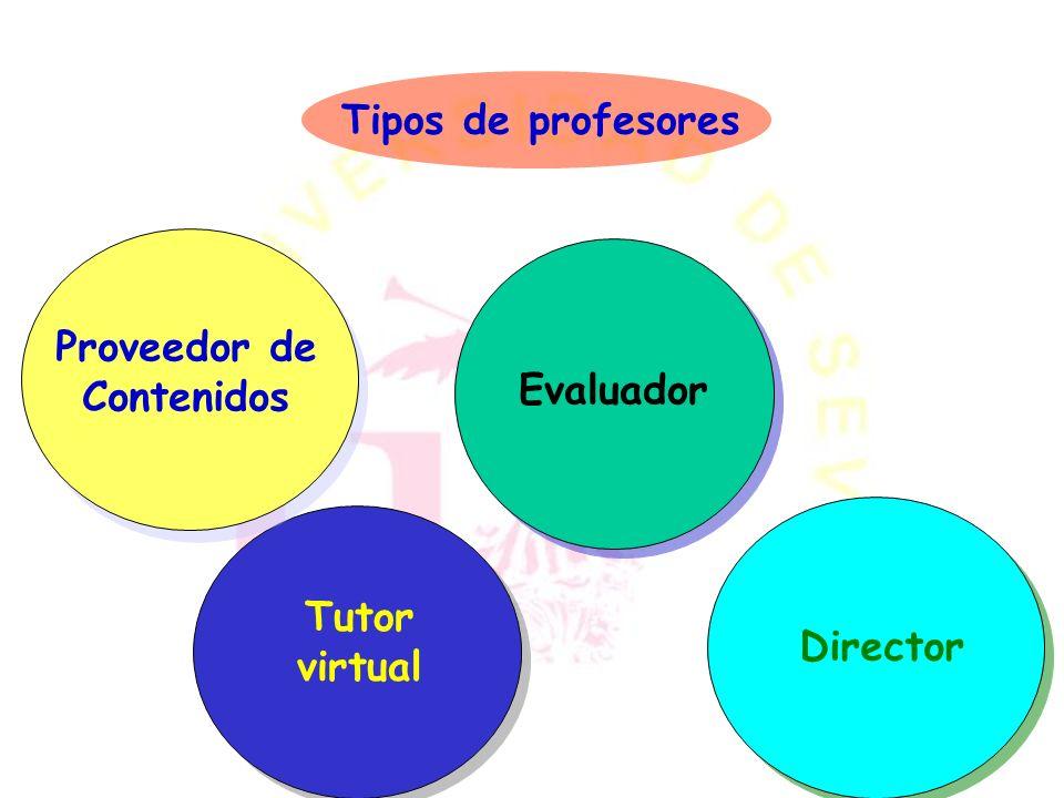 Tipos de profesores Proveedor de Contenidos Evaluador Tutor virtual Director