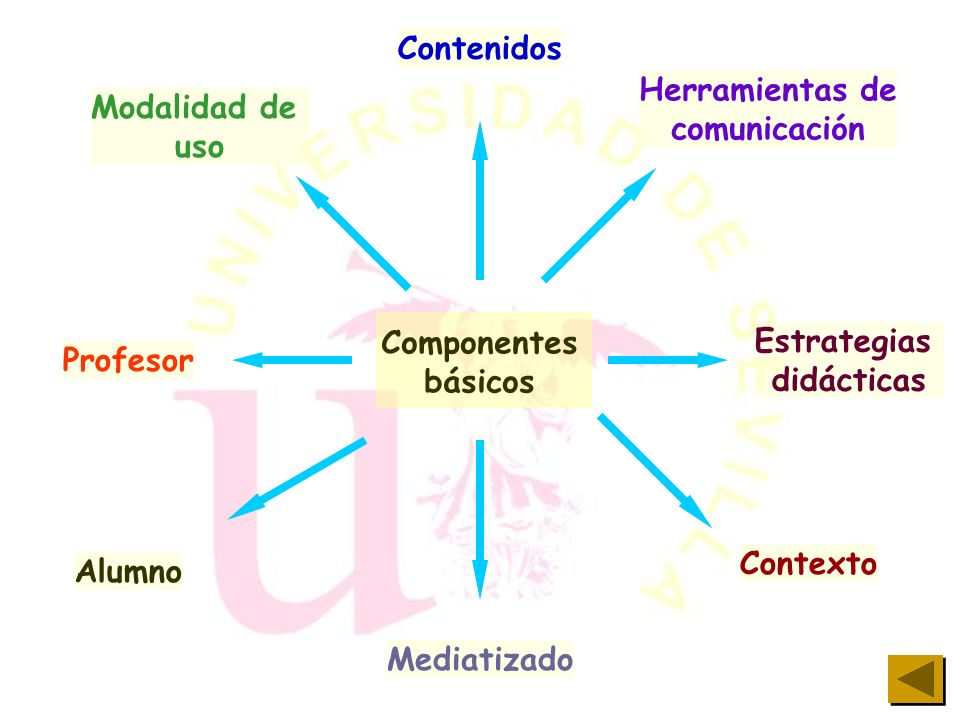 Contenidos Herramientas de. comunicación. Modalidad de. uso. Componentes. básicos. Estrategias.