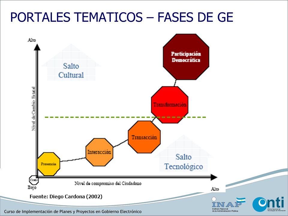 PORTALES TEMATICOS – FASES DE GE