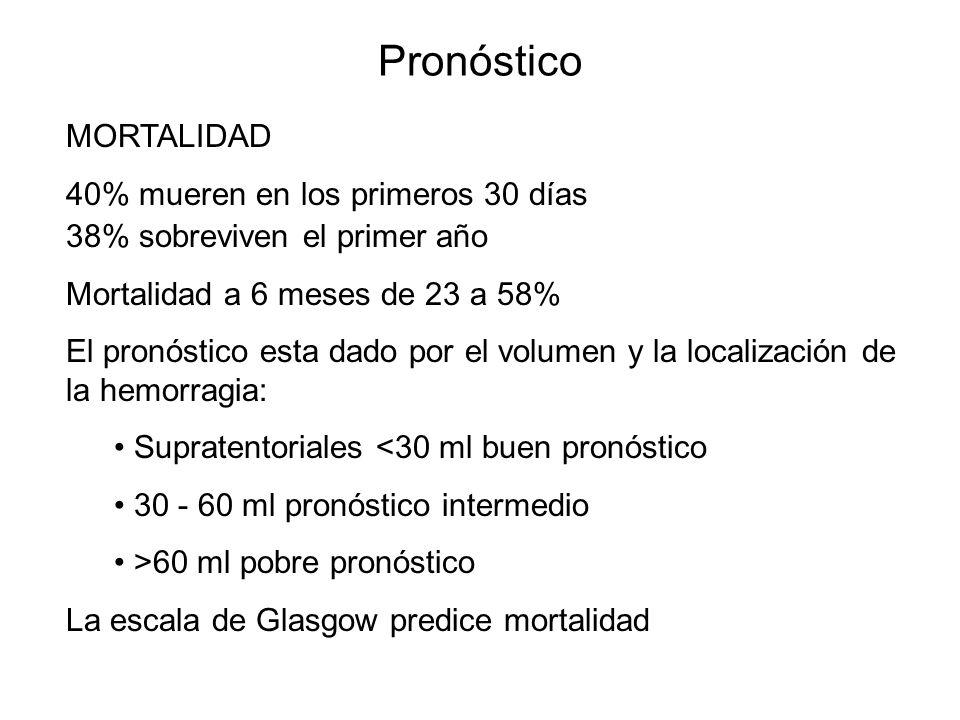 Pronóstico MORTALIDAD 40% mueren en los primeros 30 días