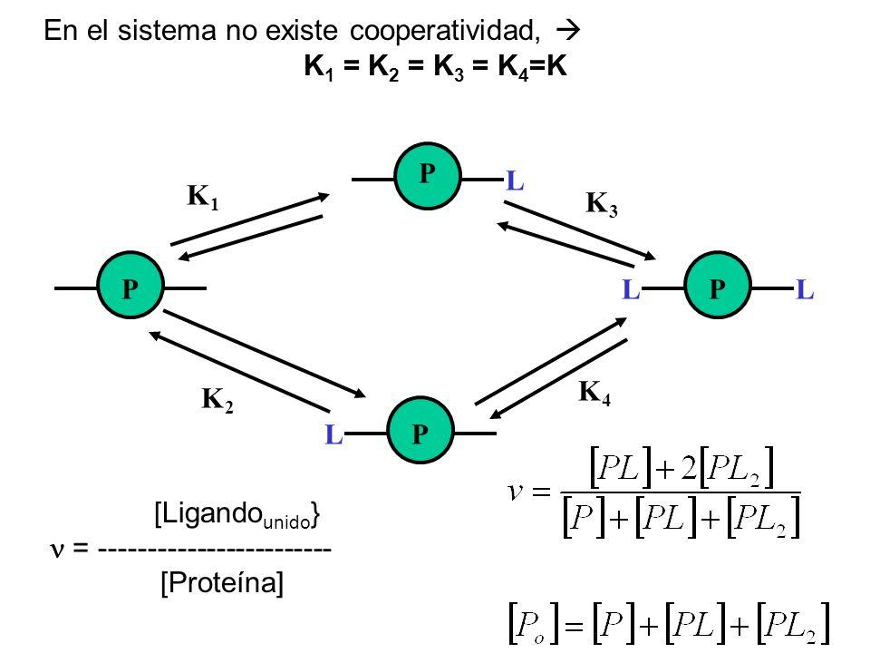 En el sistema no existe cooperatividad,  K1 = K2 = K3 = K4=K