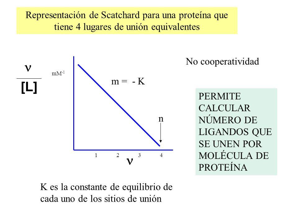 Representación de Scatchard para una proteína que tiene 4 lugares de unión equivalentes