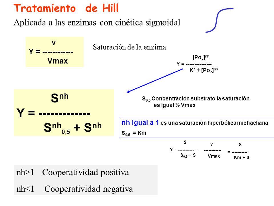 Snh Y = ------------- Snh0,5 + Snh S S = -----------