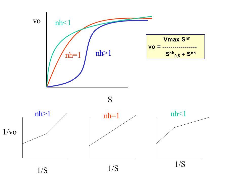 vo nh<1 nh>1 nh=1 S nh>1 nh<1 nh=1 1/vo 1/S 1/S 1/S