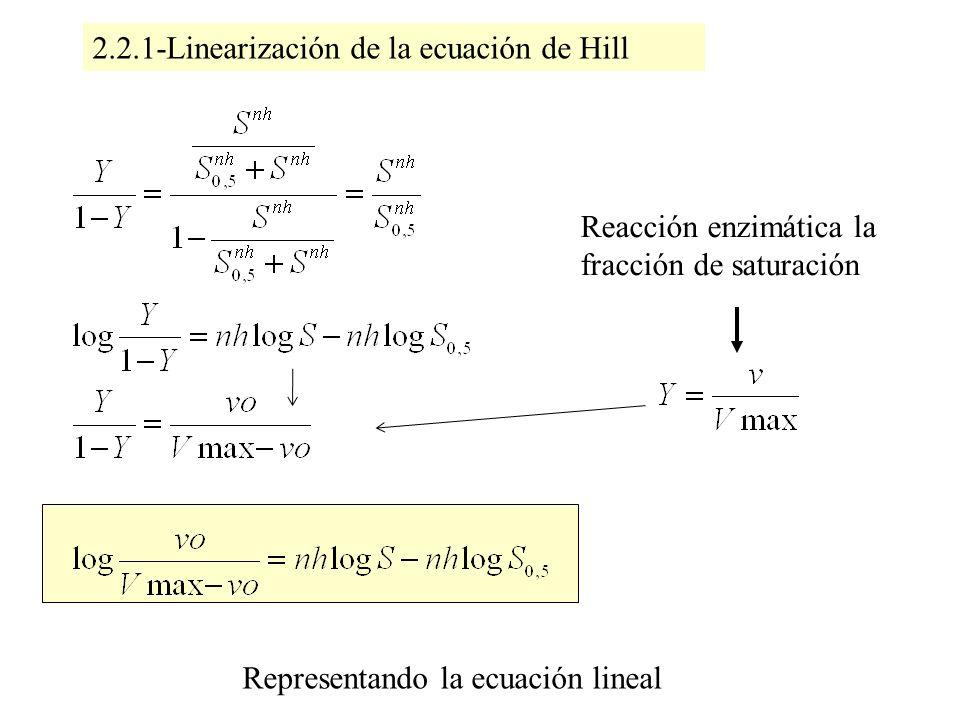 2.2.1-Linearización de la ecuación de Hill