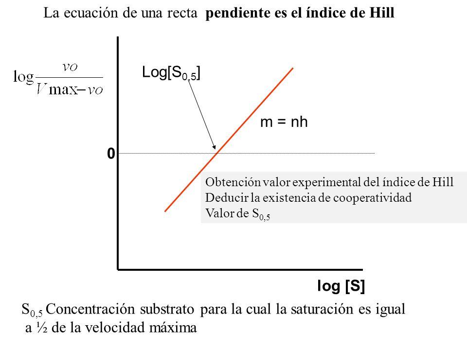 La ecuación de una recta pendiente es el índice de Hill