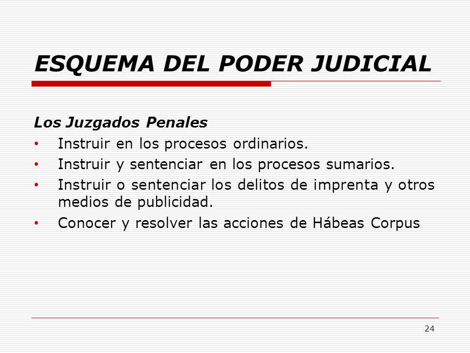 ESQUEMA DEL PODER JUDICIAL