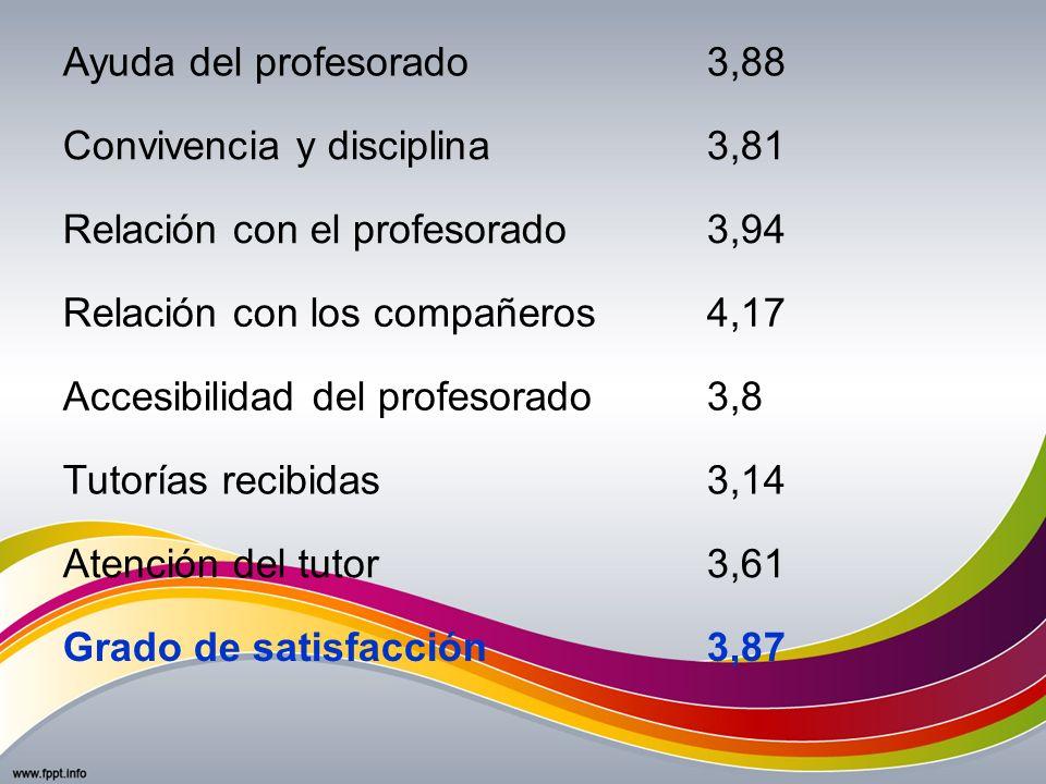 Ayuda del profesorado 3,88. Convivencia y disciplina. 3,81. Relación con el profesorado. 3,94. Relación con los compañeros.