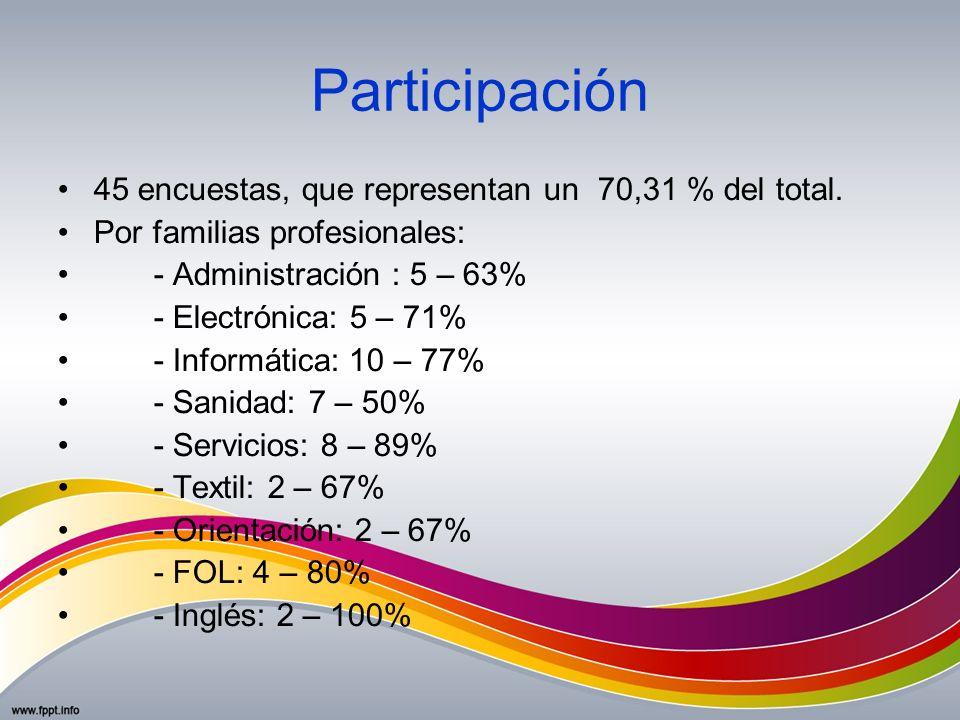 Participación 45 encuestas, que representan un 70,31 % del total.