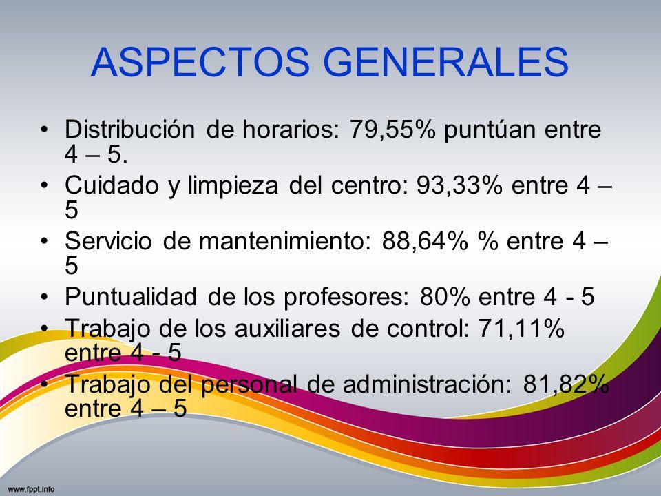 ASPECTOS GENERALES Distribución de horarios: 79,55% puntúan entre 4 – 5. Cuidado y limpieza del centro: 93,33% entre 4 – 5.