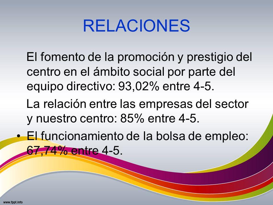 RELACIONESEl fomento de la promoción y prestigio del centro en el ámbito social por parte del equipo directivo: 93,02% entre 4-5.