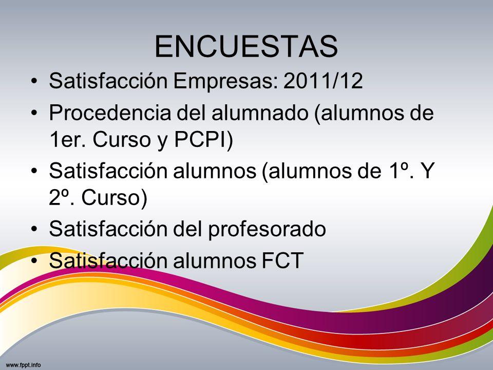 ENCUESTAS Satisfacción Empresas: 2011/12