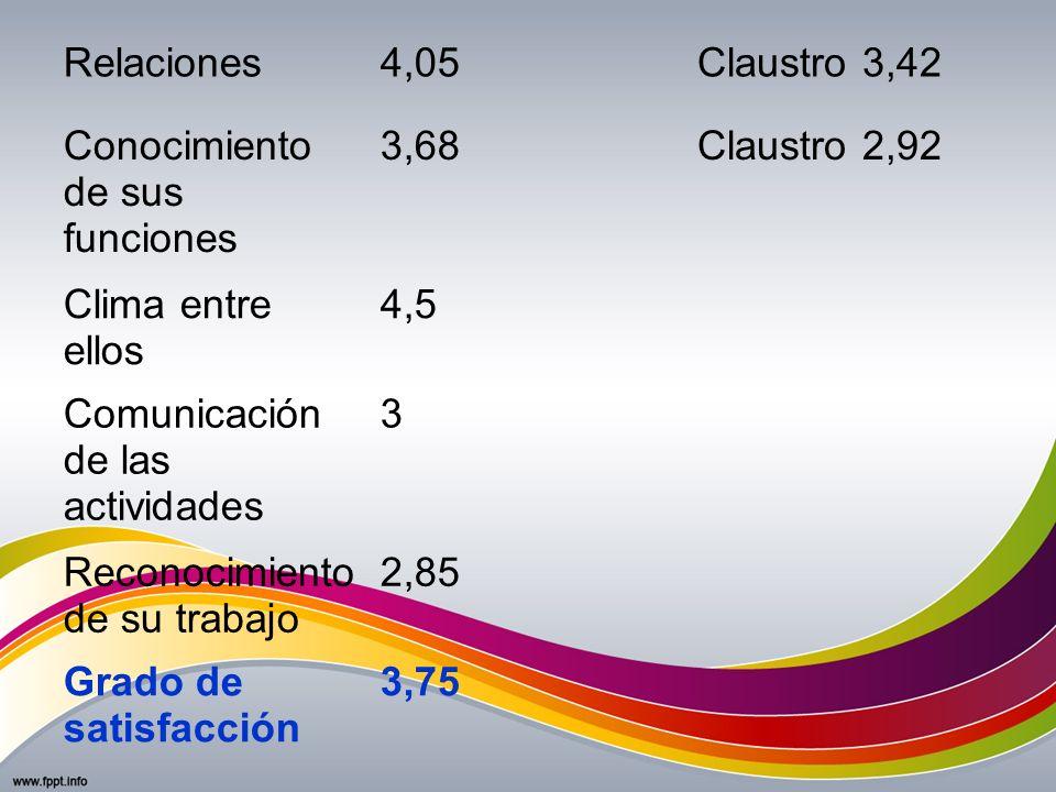 Relaciones 4,05. Claustro 3,42. Conocimiento de sus funciones. 3,68. Claustro 2,92. Clima entre ellos.