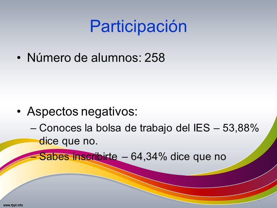 Participación Número de alumnos: 258 Aspectos negativos: