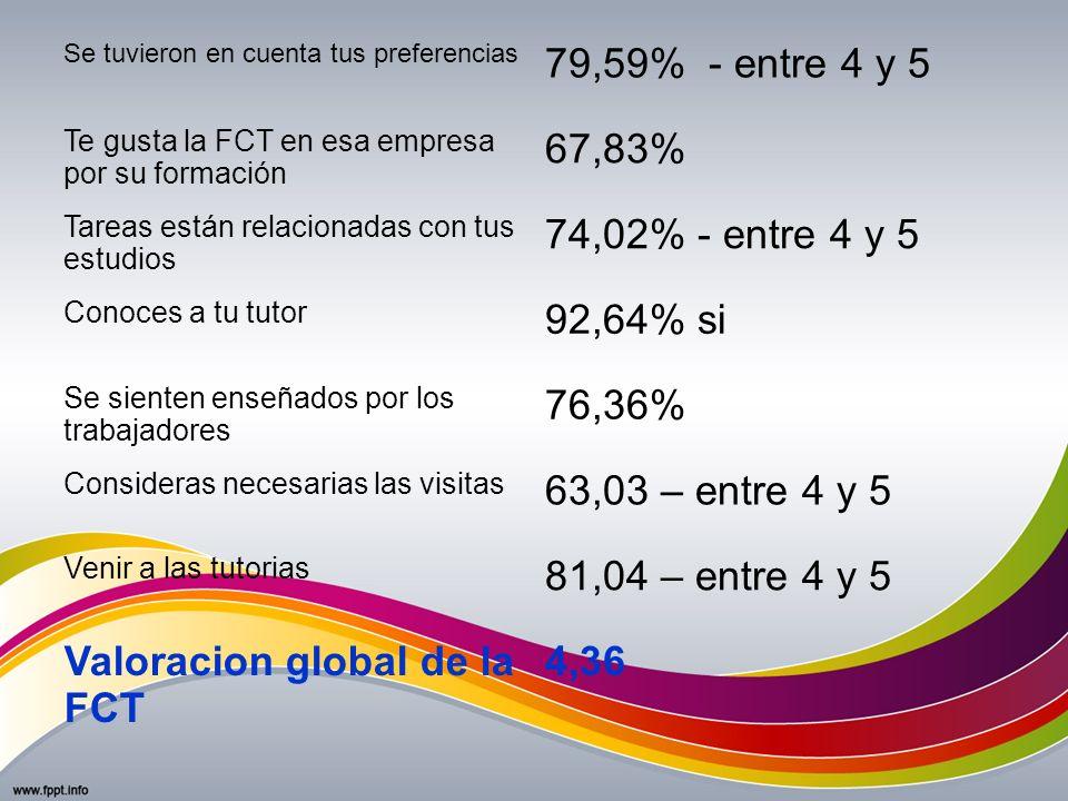 Valoracion global de la FCT 4,36