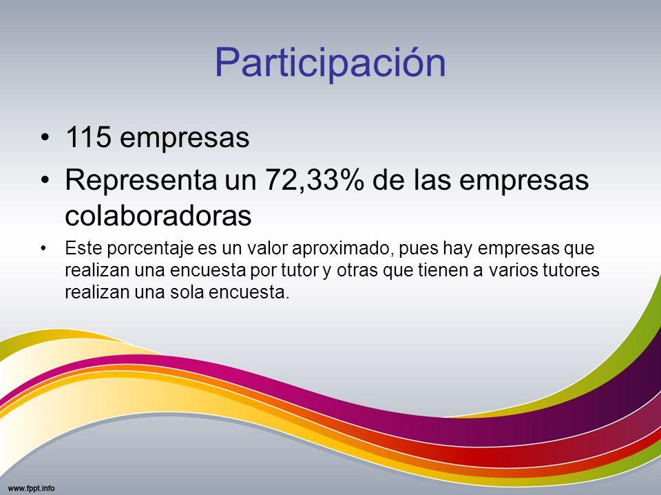 Participación 115 empresas