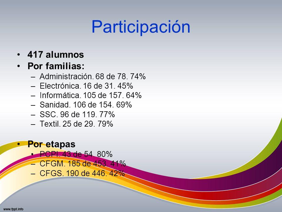 Participación 417 alumnos Por familias: Por etapas