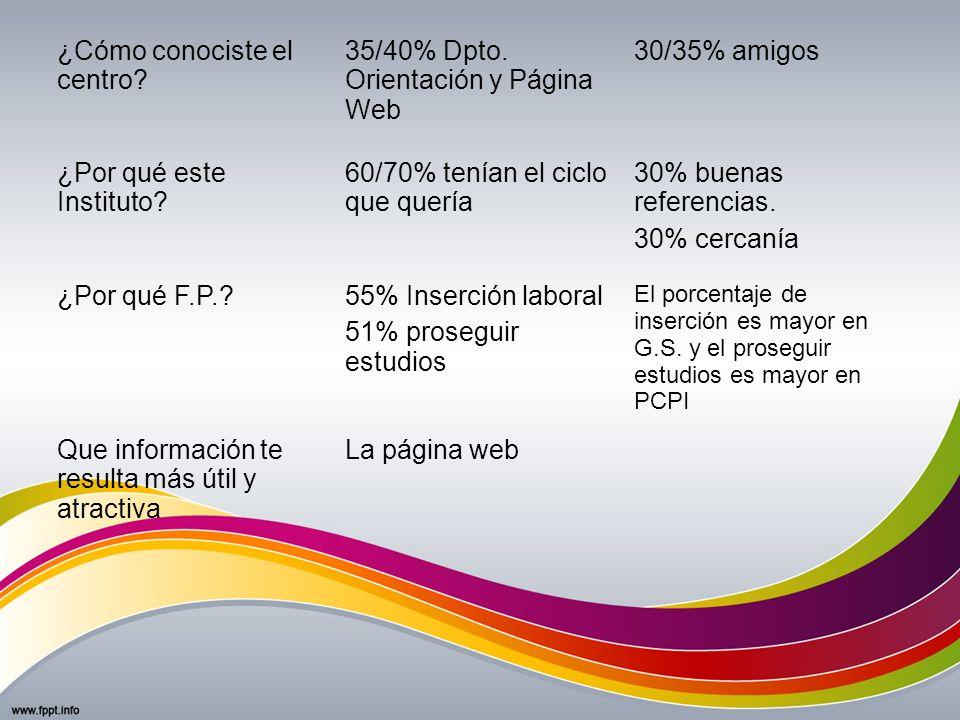 ¿Cómo conociste el centro 35/40% Dpto. Orientación y Página Web