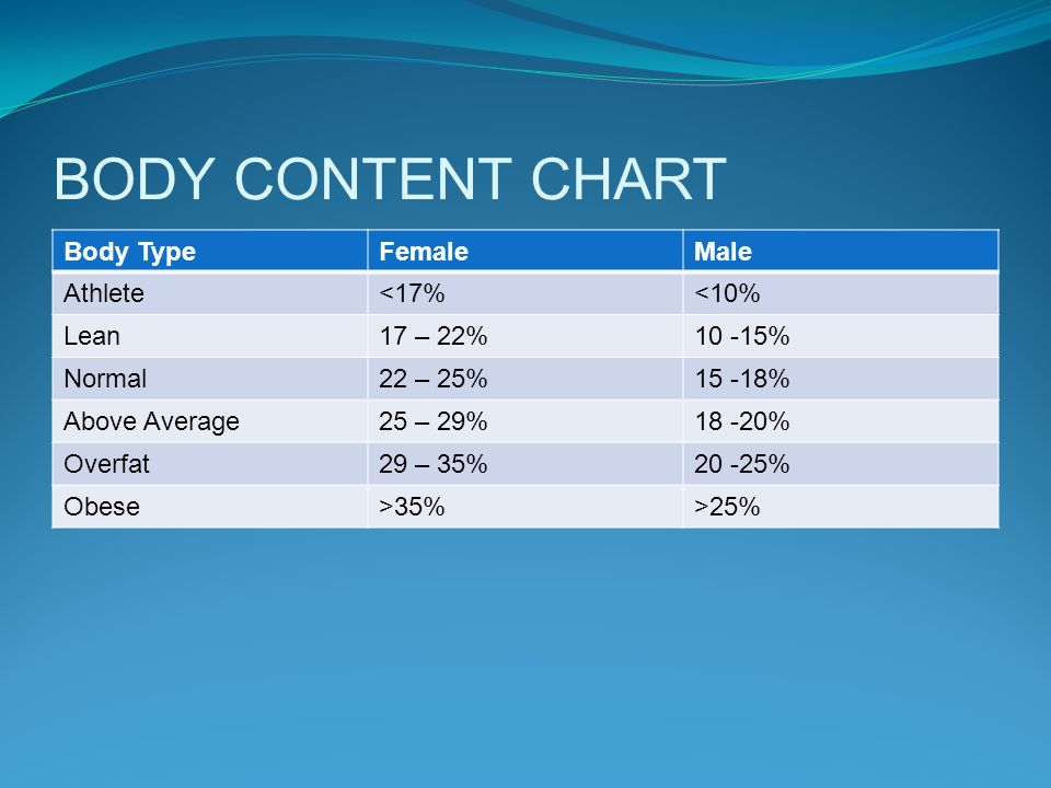 BODY CONTENT CHART Body Type Female Male Athlete <17% <10% Lean