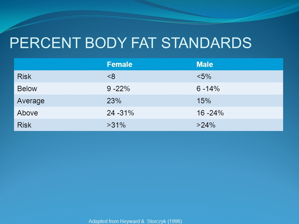 PERCENT BODY FAT STANDARDS