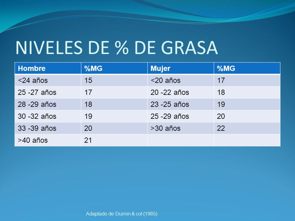 NIVELES DE % DE GRASA Hombre %MG Mujer <24 años 15 <20 años 17