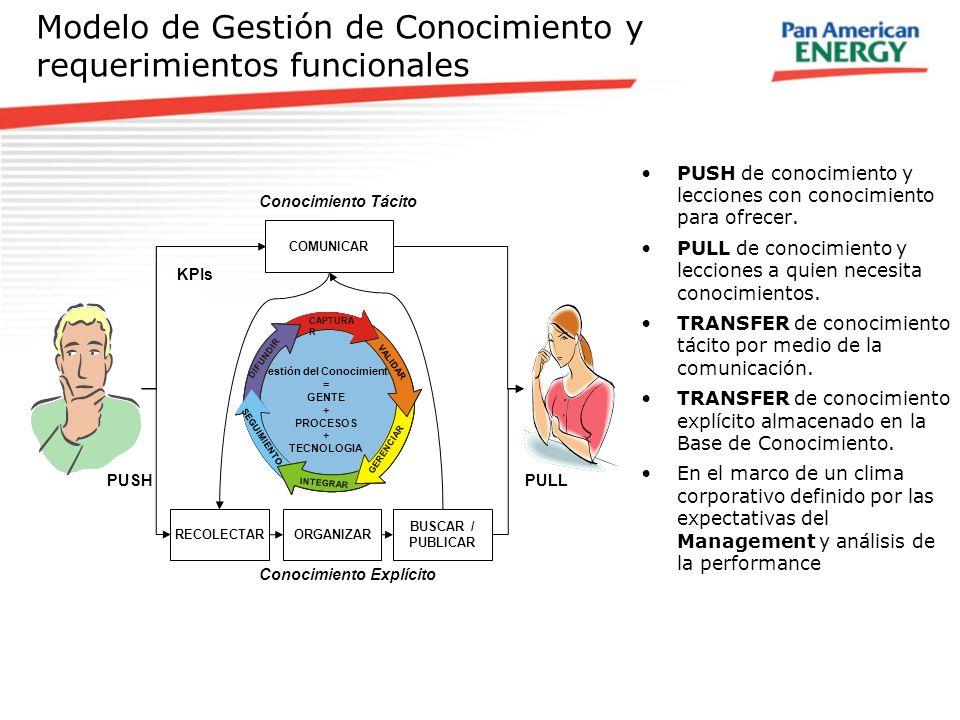 Modelo de Gestión de Conocimiento y requerimientos funcionales