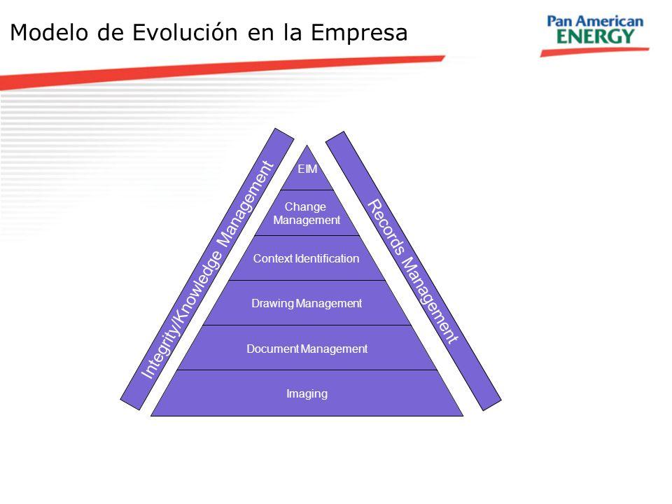 Modelo de Evolución en la Empresa
