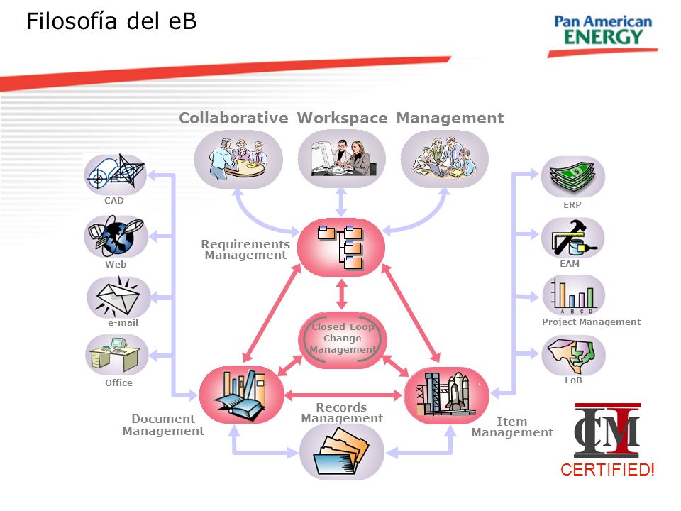 Filosofía del eB CERTIFIED! Collaborative Workspace Management