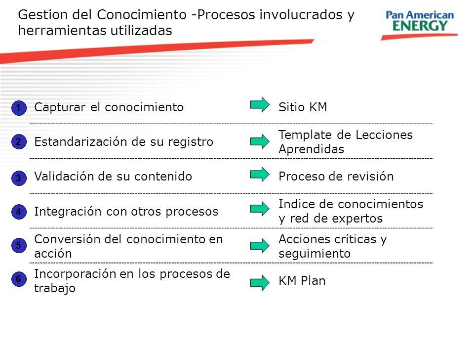 Gestion del Conocimiento -Procesos involucrados y herramientas utilizadas