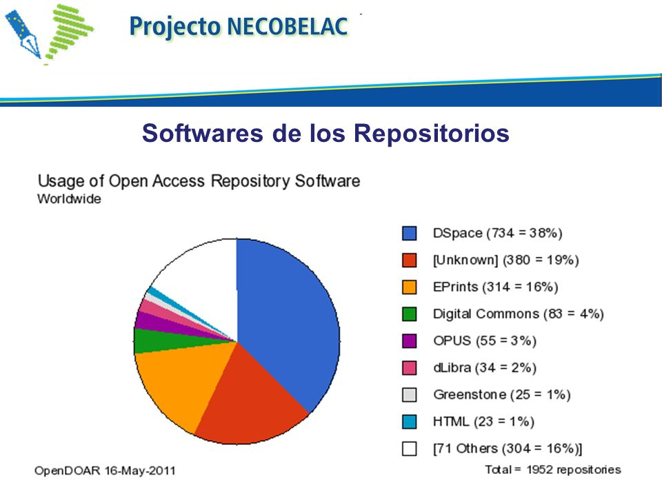 Softwares de los Repositorios