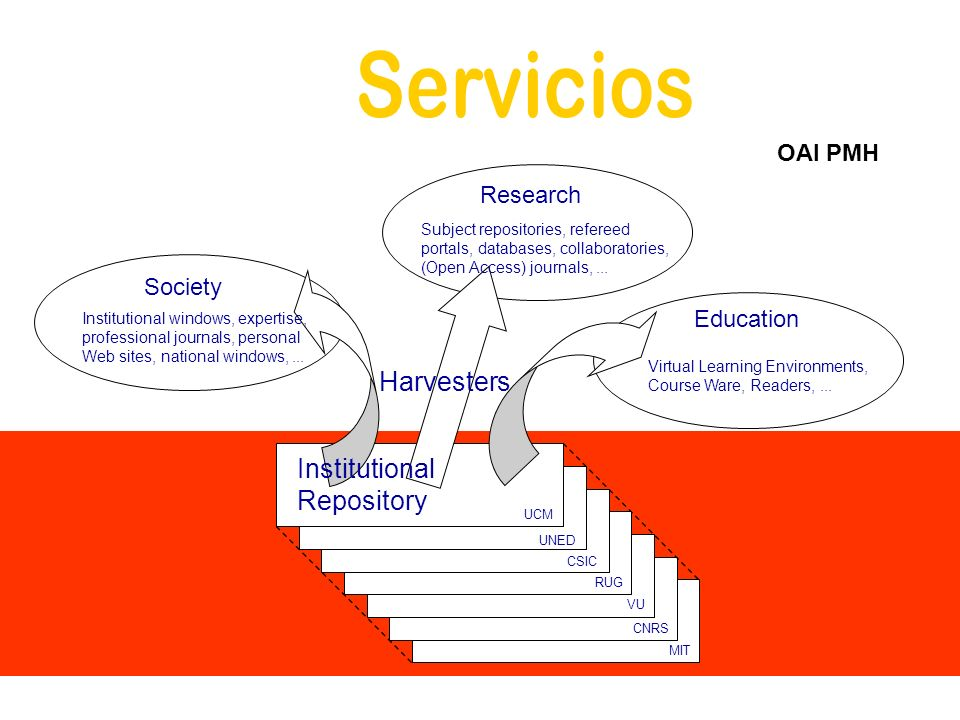 Servicios Harvesters Institutional Repository OAI PMH Research Society