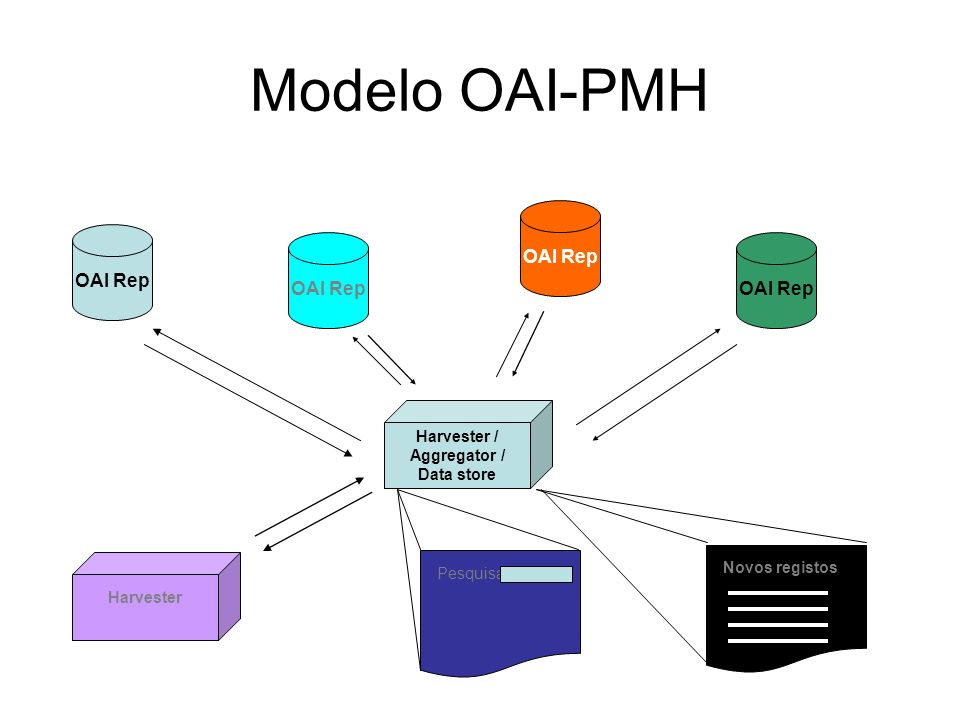 Modelo OAI-PMH OAI Rep Harvester / Aggregator / Data store