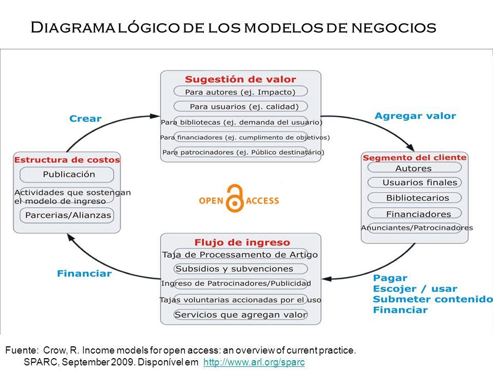 Diagrama lógico de los modelos de negocios