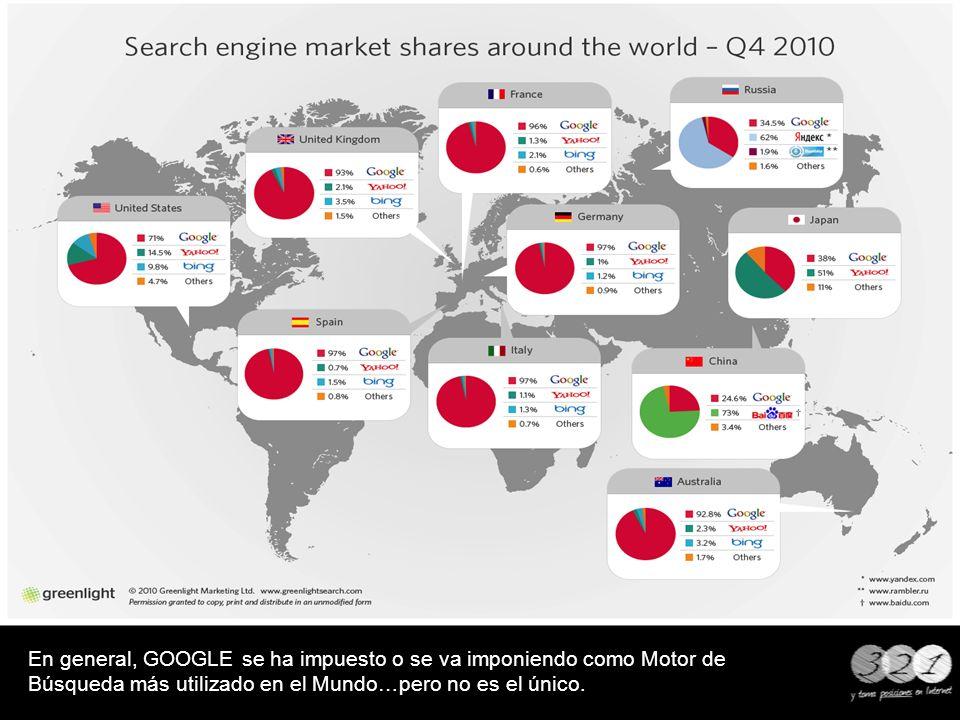 En general, GOOGLE se ha impuesto o se va imponiendo como Motor de Búsqueda más utilizado en el Mundo…pero no es el único.