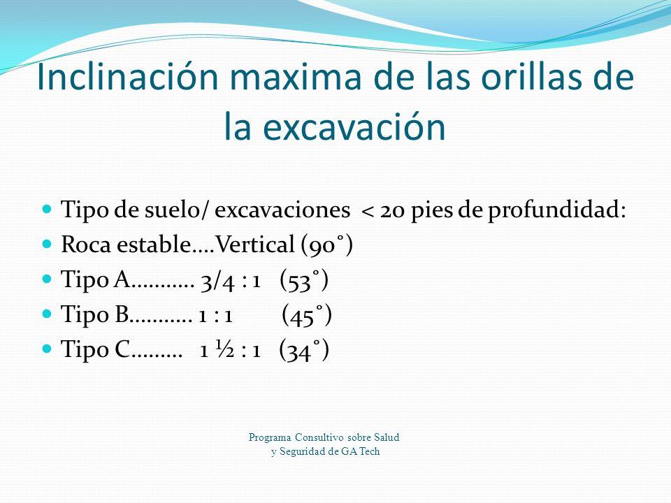 Inclinación maxima de las orillas de la excavación