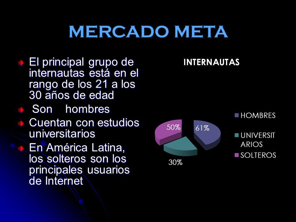MERCADO META El principal grupo de internautas está en el rango de los 21 a los 30 años de edad. Son hombres.