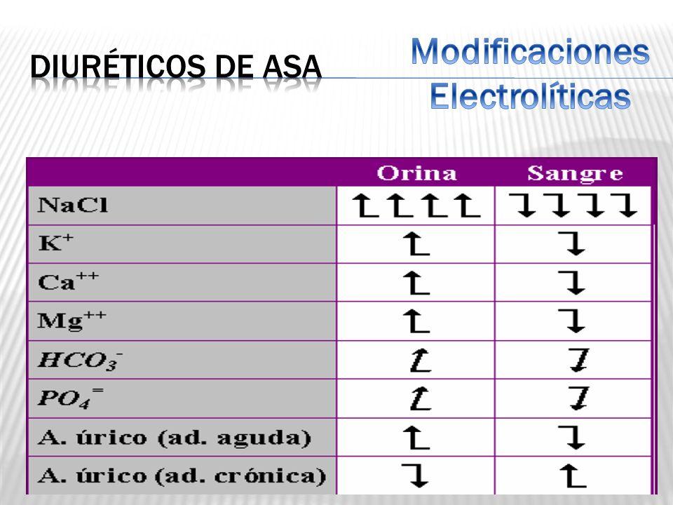 Modificaciones Electrolíticas