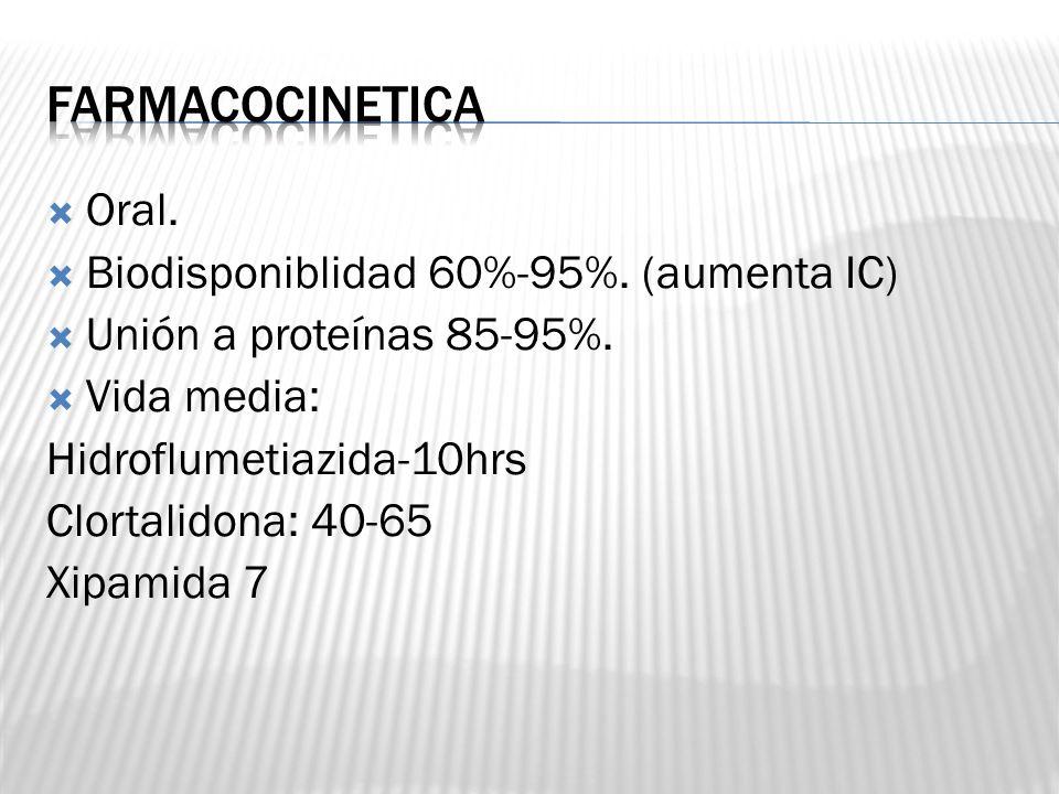 Farmacocinetica Oral. Biodisponiblidad 60%-95%. (aumenta IC)