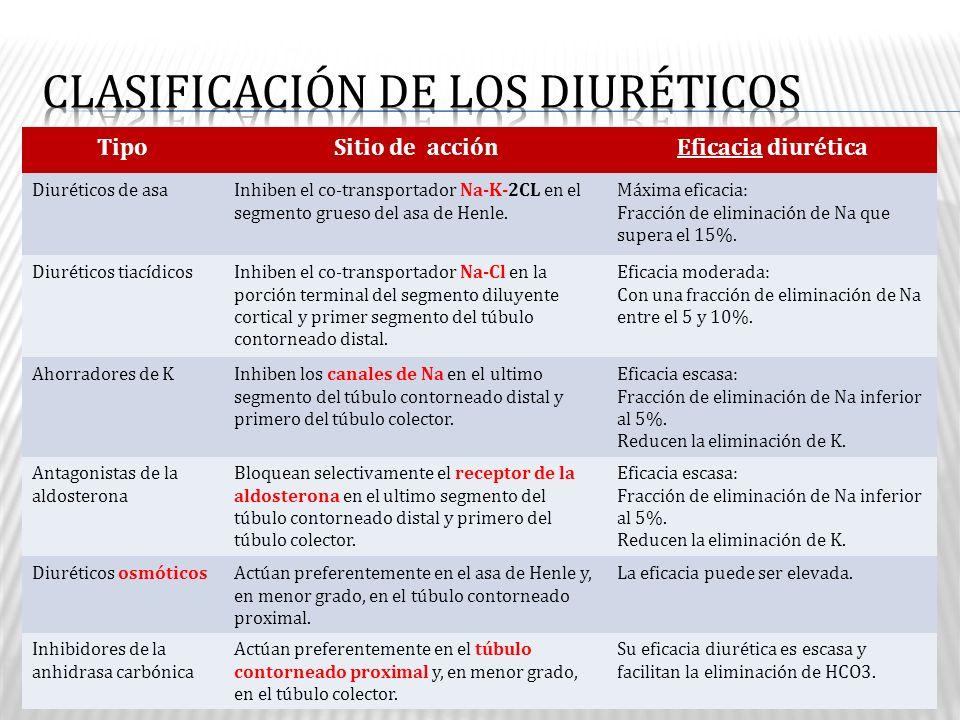 CLASIFICACIÓN DE LOS DIURÉTICOS