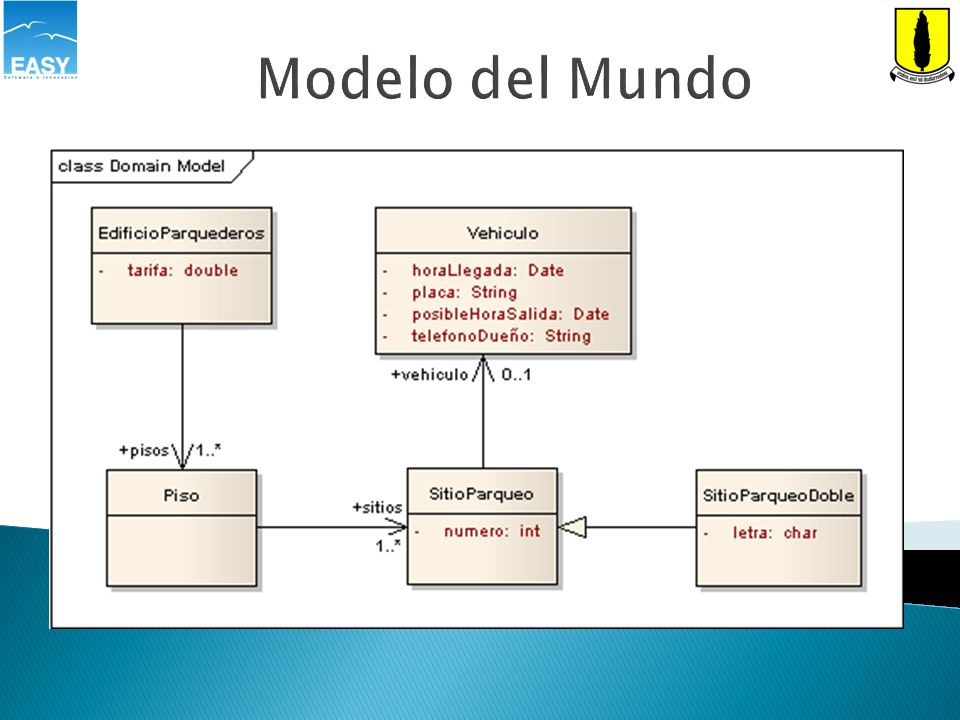 Modelo del Mundo