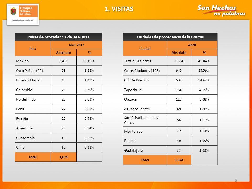 1. VISITAS Países de procedencia de las visitas México
