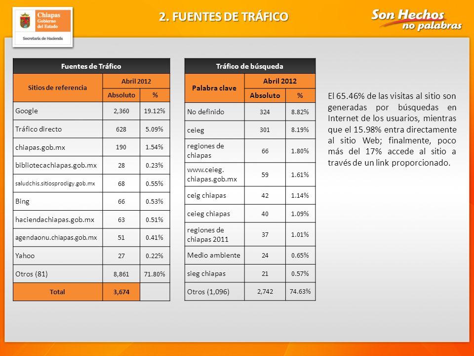 2. FUENTES DE TRÁFICO Fuentes de Tráfico. Sitios de referencia. Abril 2012. Absoluto. % Google.