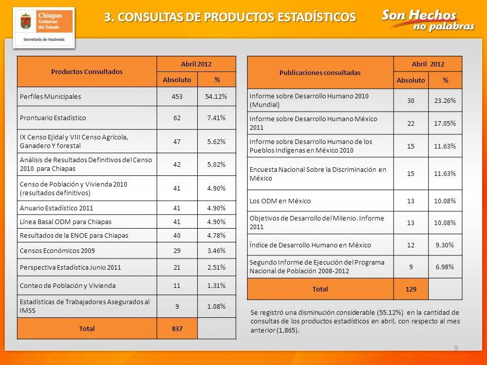 3. CONSULTAS DE PRODUCTOS ESTADÍSTICOS